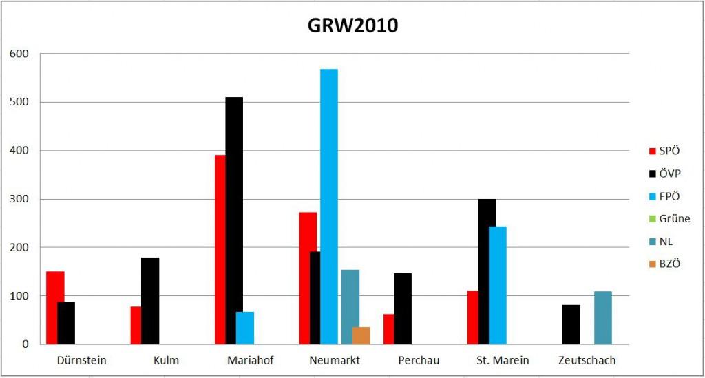 Neumarkter Gemeinderatswahl 2010 grafische Auswertung
