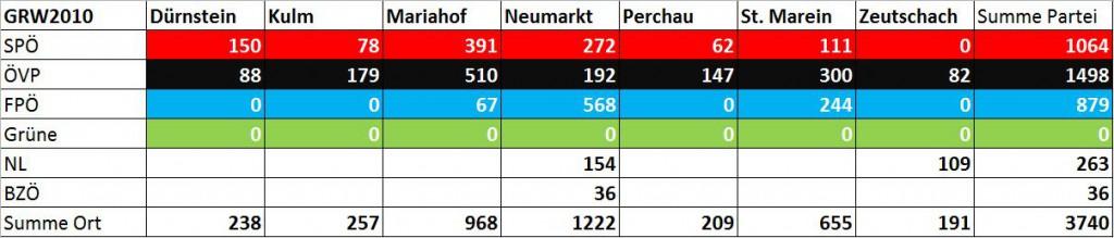 Neumarkter Gemeinderatswahl 2010 alle Zahlen