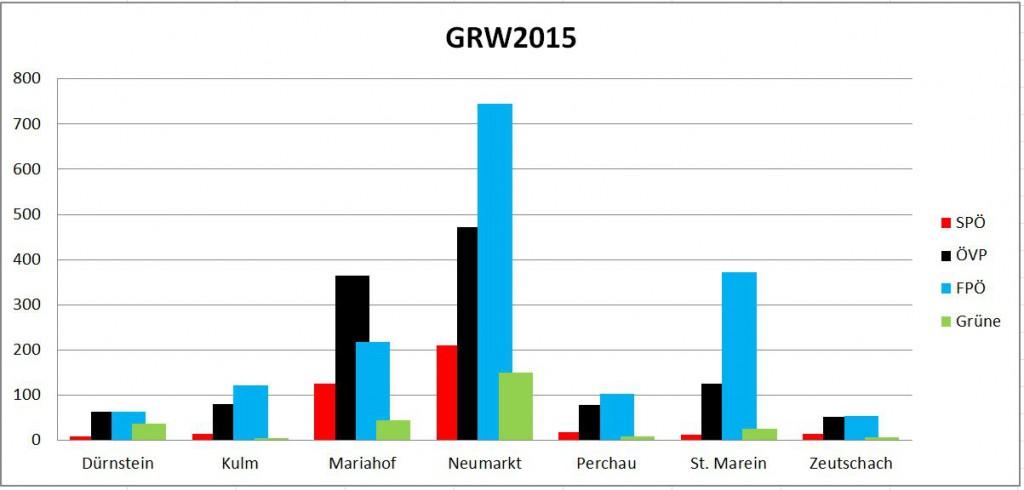 Neumarkter Gemeinderatswahl 2015 grafische Auswertung