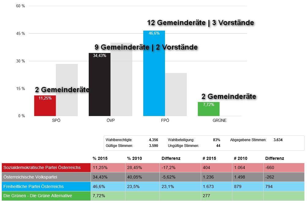 Wahlergebnis Gemeinderäte und Vorstände Neumarkt