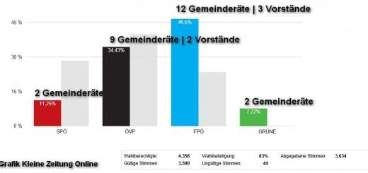 Gemeinratswahl 2015 in Neumarkt Verteilung der Mandate